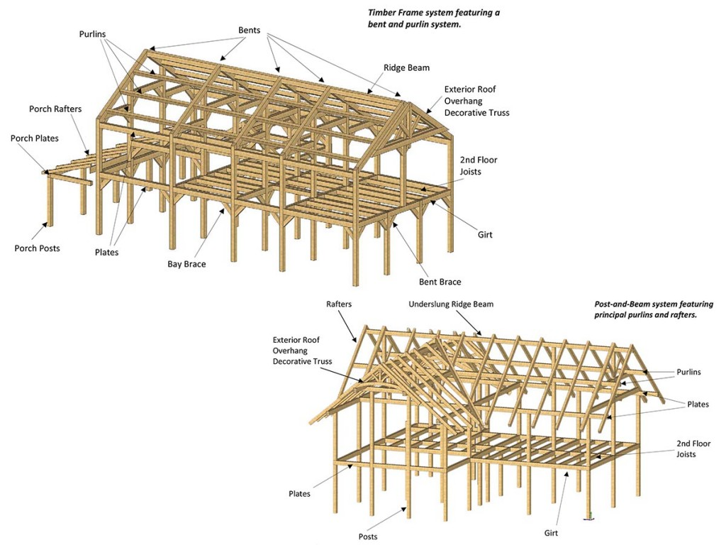 Precision Milled Timber Frame | Natural Element Homes